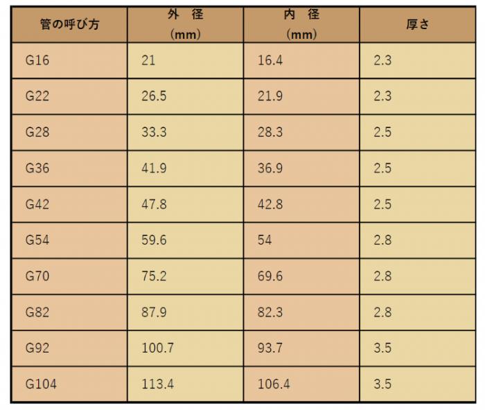 厚鋼電線管サイズ表-株式会社カネクラ