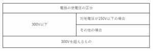 低圧の電路の絶縁性能(電気設備技術基準58条)