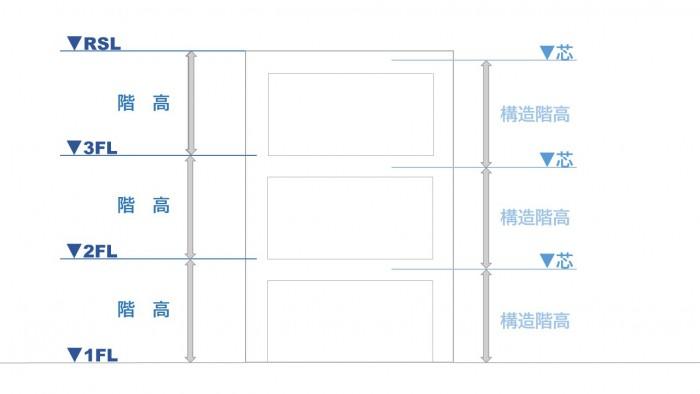 構造階高-株式会社カネクラ