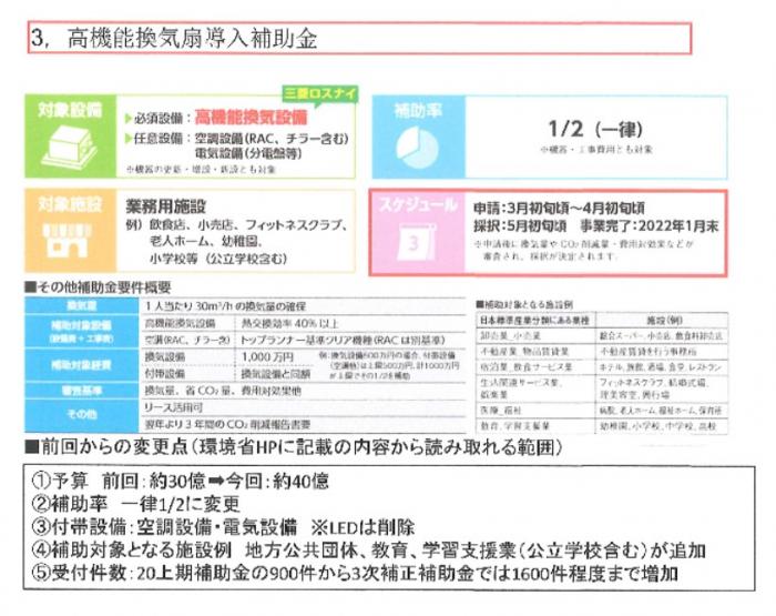 高機能換気扇導入補助金-株式会社カネクラ